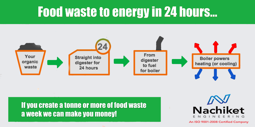 Food Waste Converter Food Waste Food Waste