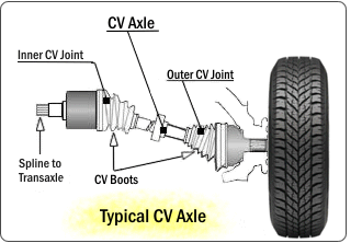 Cv Axle Repair >> Image Result For Front Axle Boots Inner And Outer
