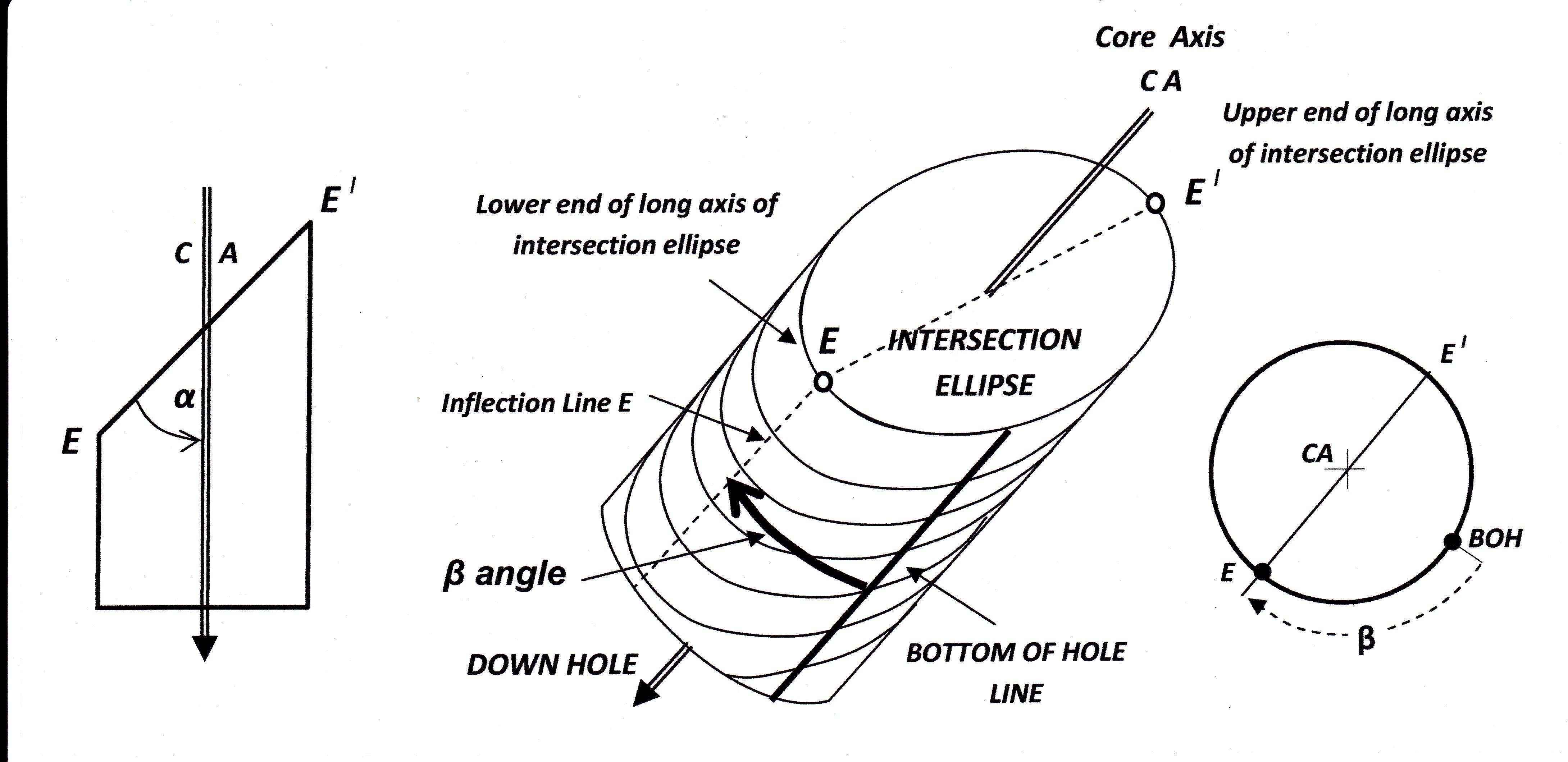 beta and alpha sheet angles orientation mark Buscar con