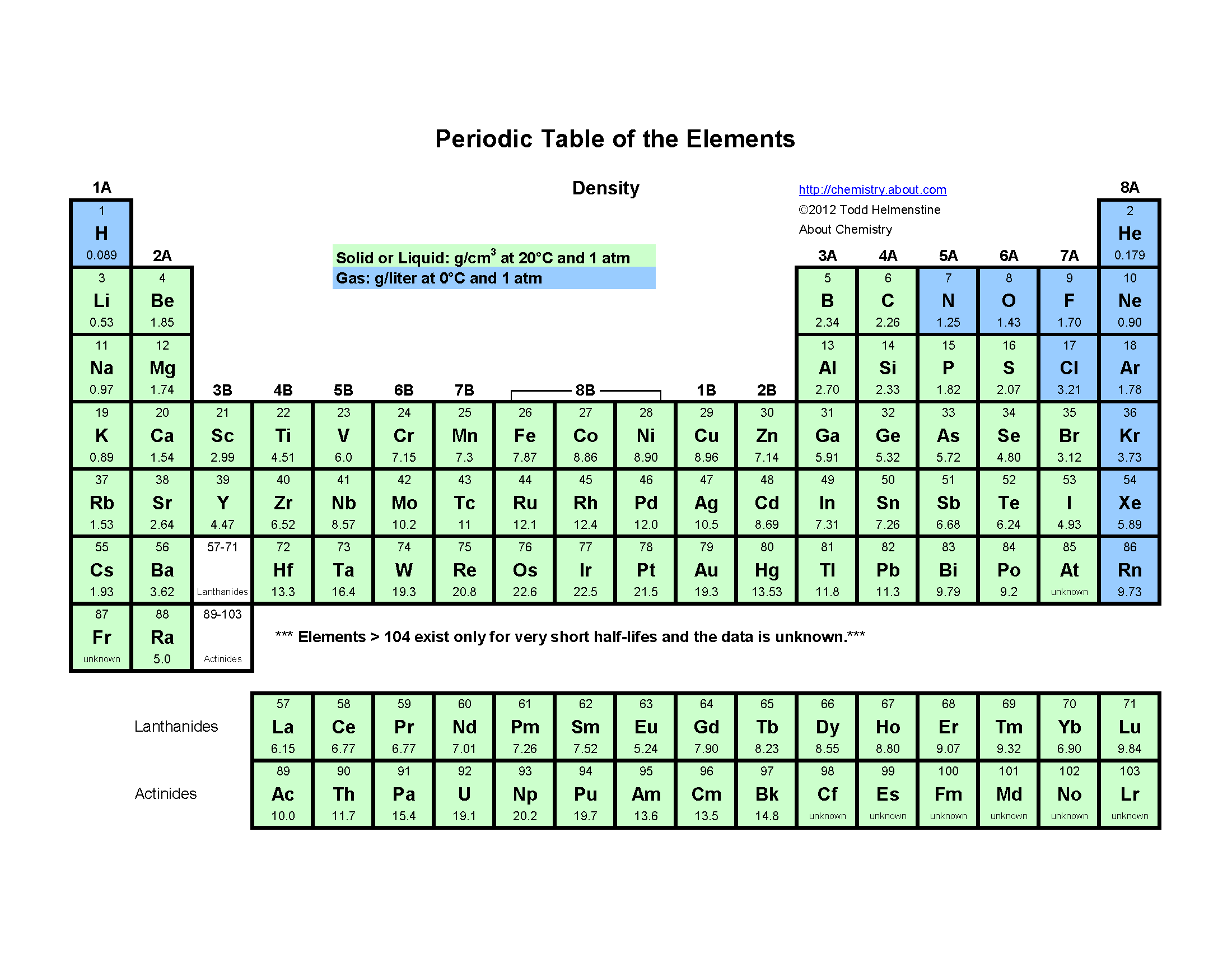 Blue And Green Periodic Table