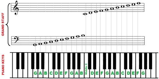 Piano notes and keys 88 key piano piano lessons pinterest