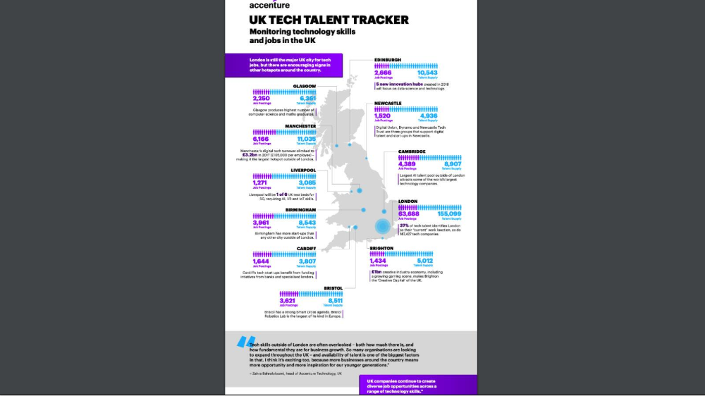 London demand for tech skills threatens to create 'North