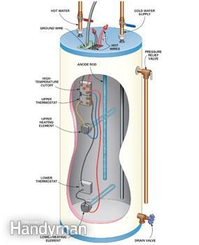 Diy Water Heater Testing And Repair Hot Water Heater Repair