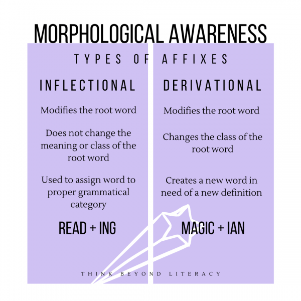 Building Morphological Awareness Prefixes And Suffixes In