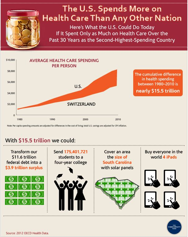 1000+ images about U.S. Health Policy on Pinterest | Technology ...
