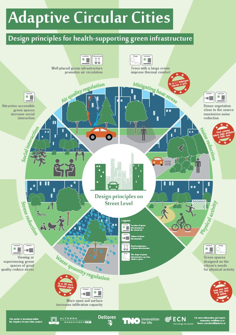 Designing green and blue infrastructure to support healthy urban living - Adaptive Circular Cities