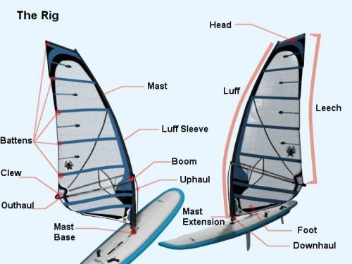 Basic Parts Of A Motherboard: The Basic Parts Of The Windsurf Board And Rig And What