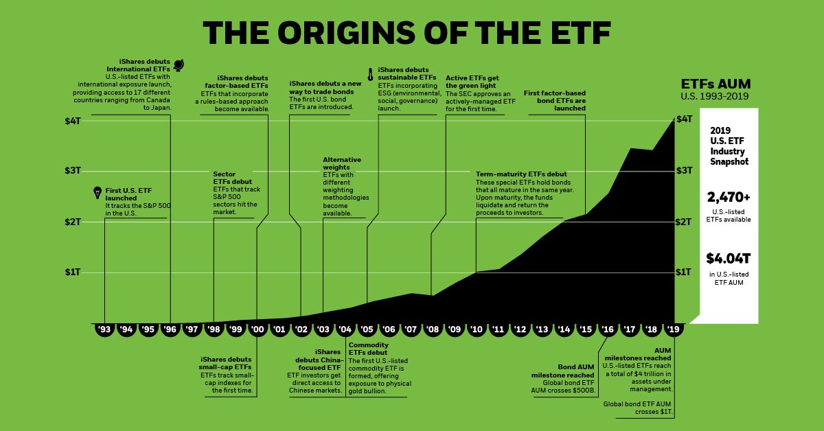 The 26 Year History Of Etfs In One Infographic Infographic History