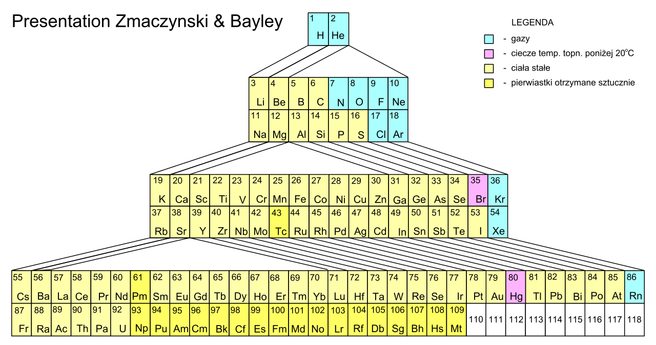 periodic system zmaczynskibayley alternative periodic tables wikipedia the free encyclopedia - Au Periodic Table Wikipedia
