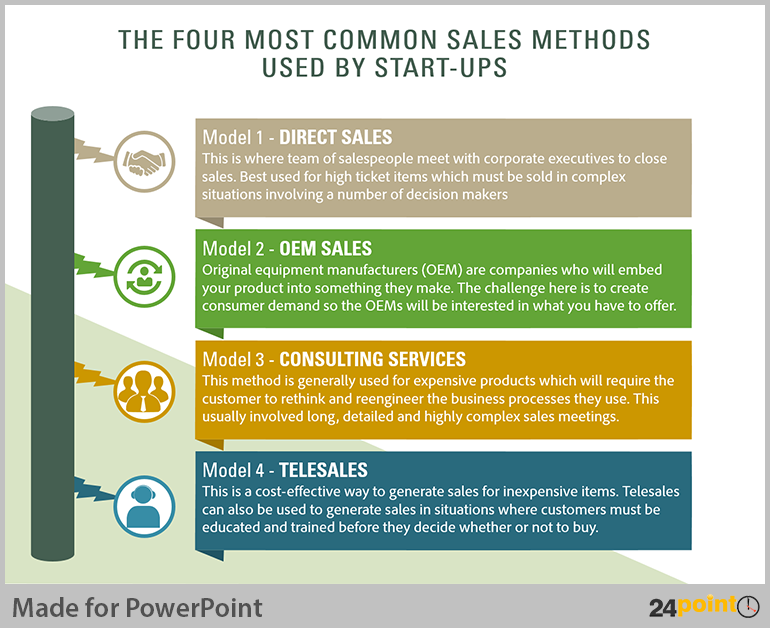 Tips to Visualise Sales Methods for Business PowerPoint