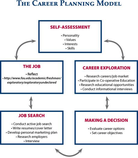 Career Development Career Planning Model Career Pinterest - career plan template example