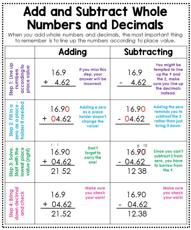 4th Grade Math Posters | Mrs M's Style | Math poster, Math ...