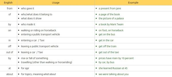Frequently Used Prepositions in English