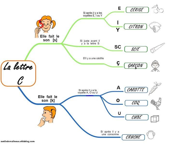 Carte mentale pour les sons de la lettre c fran ais for H s bains sons