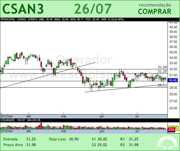 COSAN - CSAN3 - 26/07/2012 #CSAN3 #analises #bovespa