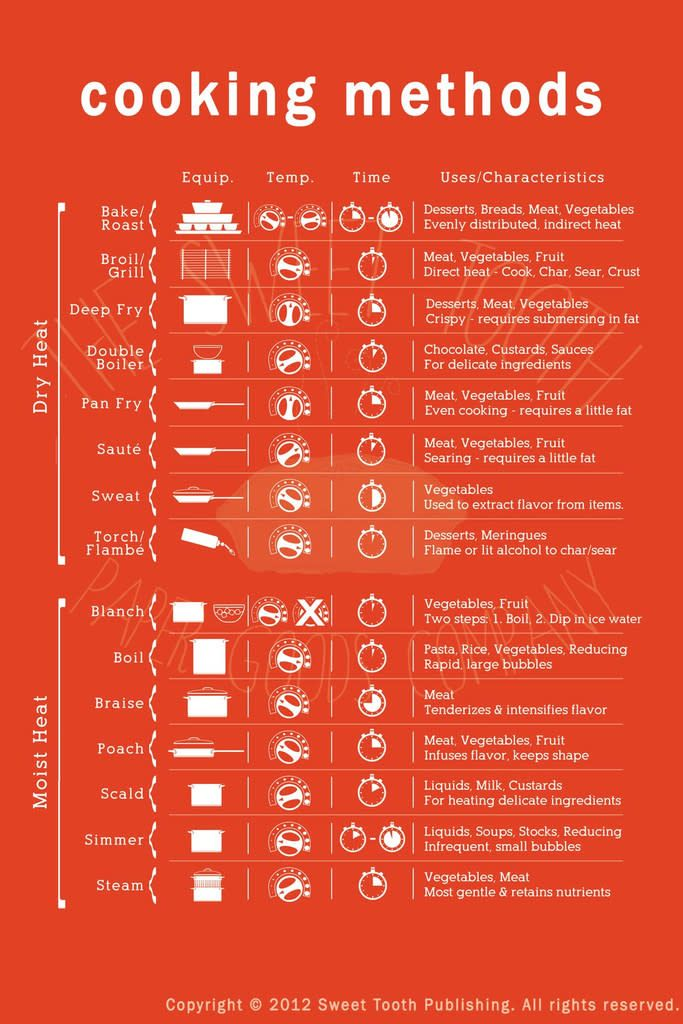 Photo of The Cooking Methods Cheat Sheet Clears Up All Those Confusing Cooking Terms