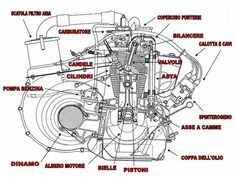 fiat 500 engine schematic diagram fiat pinterest fiat engine rh pinterest com fiat 500 abarth engine diagram Classic Fiat 500 Engine