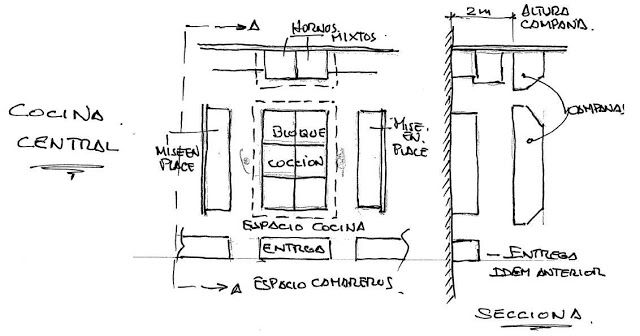 Al Visitar Un Cliente De Un Restaurante Pequeño O Incluso Mediano Así Como De Un Hotel Pequeño Tendremos Que Informarnos Mu Architecture Floor Plans Projects