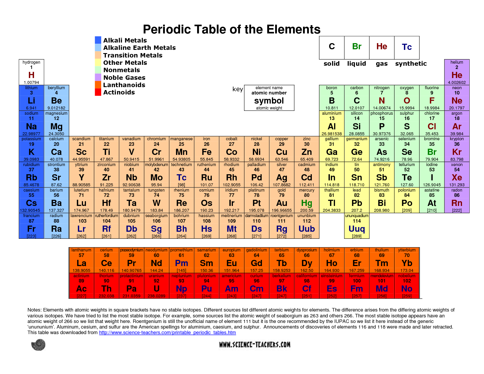 Printable periodic table pdf science pinterest for Periodic table