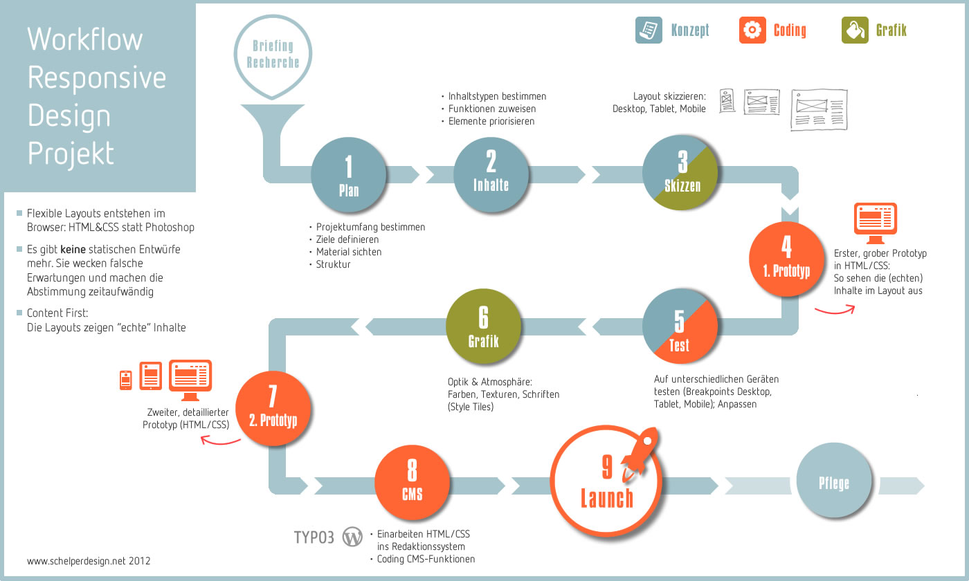 Workflow responsive design progress bar graphic tips web book also  pinterest rh