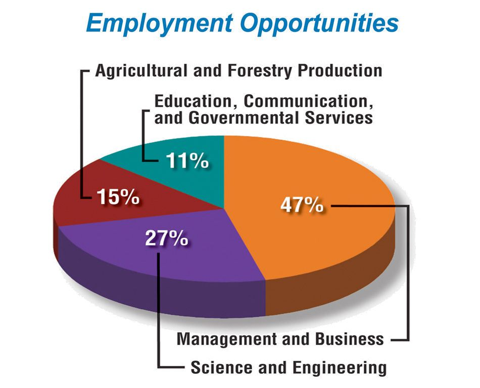 According to the USDA, between 2010 and 2015, more jobs
