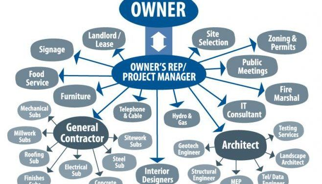 Why Hire An OwnerS RepProject Manager For Your Next Construction