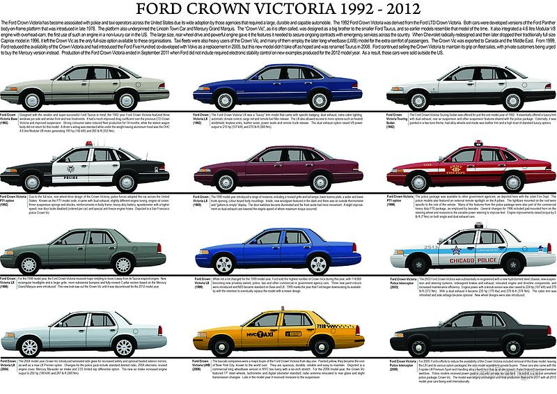 Ford crown victoria 1992 to 2012 model chart 4 wheels good pinterest ford crown victoria 1992 to 2012 model chart malvernweather Choice Image
