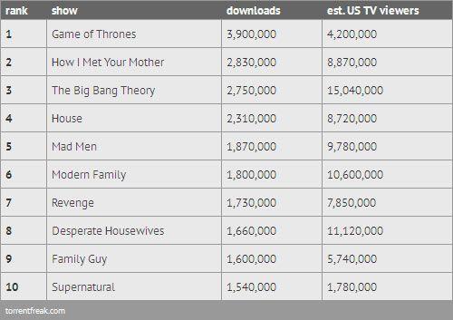 Las series más descargadas de la temporada