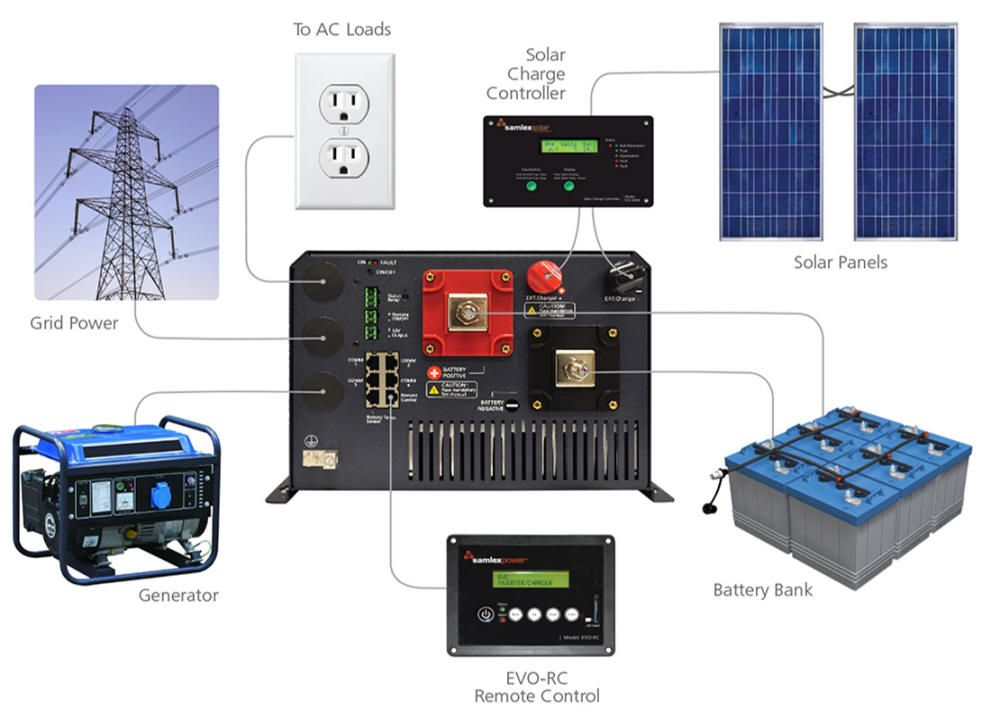 SOLAR EQUIPMENT HOME PAGE