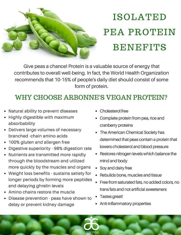 pea protein weight loss diet -women -fusion