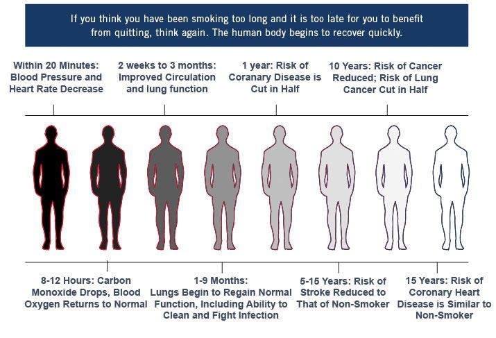 Can read long term benefits of quitting smoking