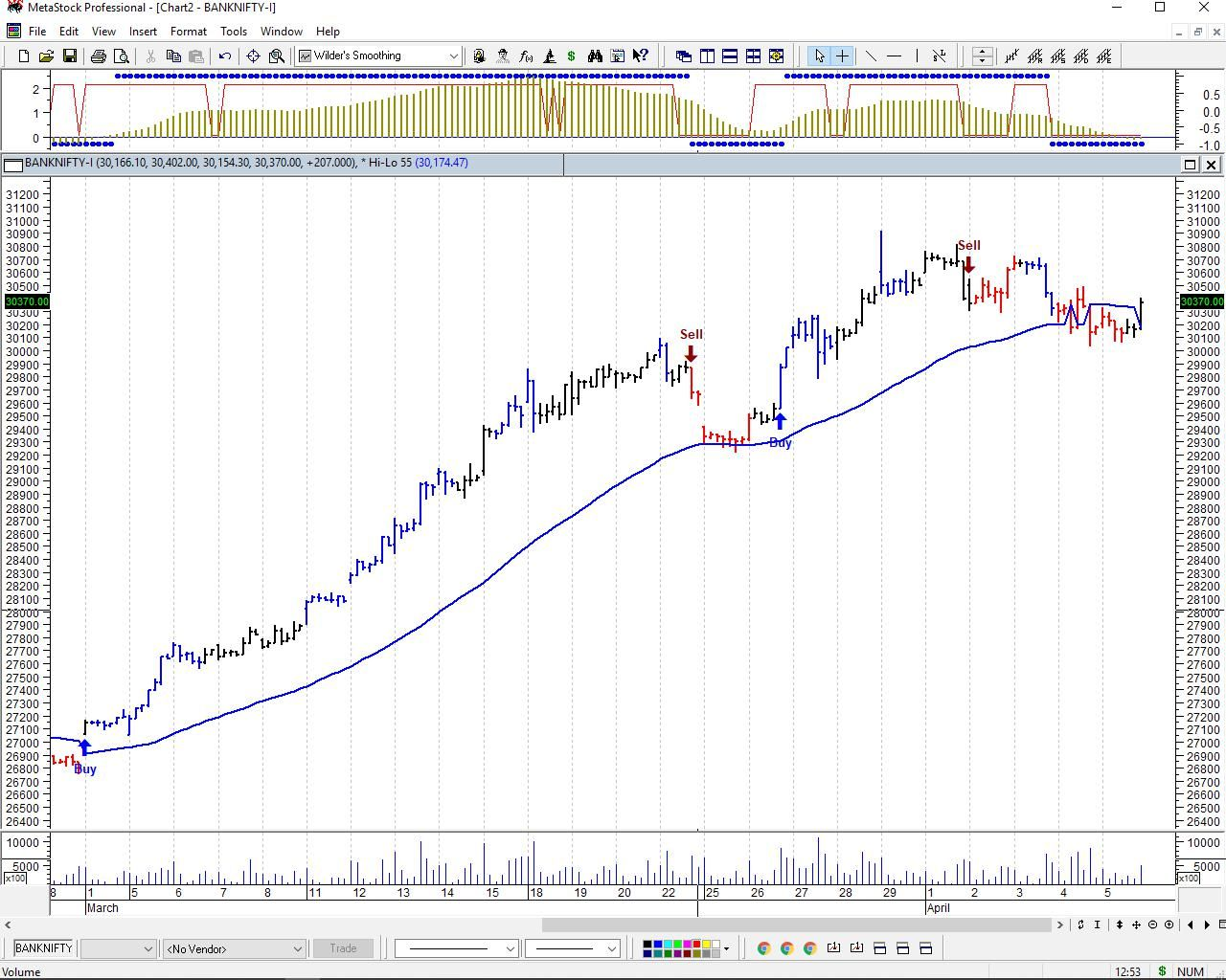 Nifty and Bank Nifty Target Stock market, Brent crude