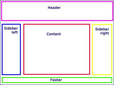 Web Page Layout: diagram of common web page layout | Forms and ...