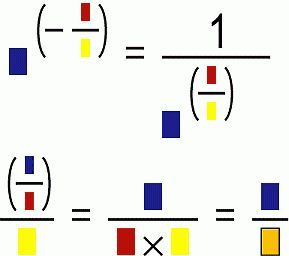 This page has some visual representations of math functions