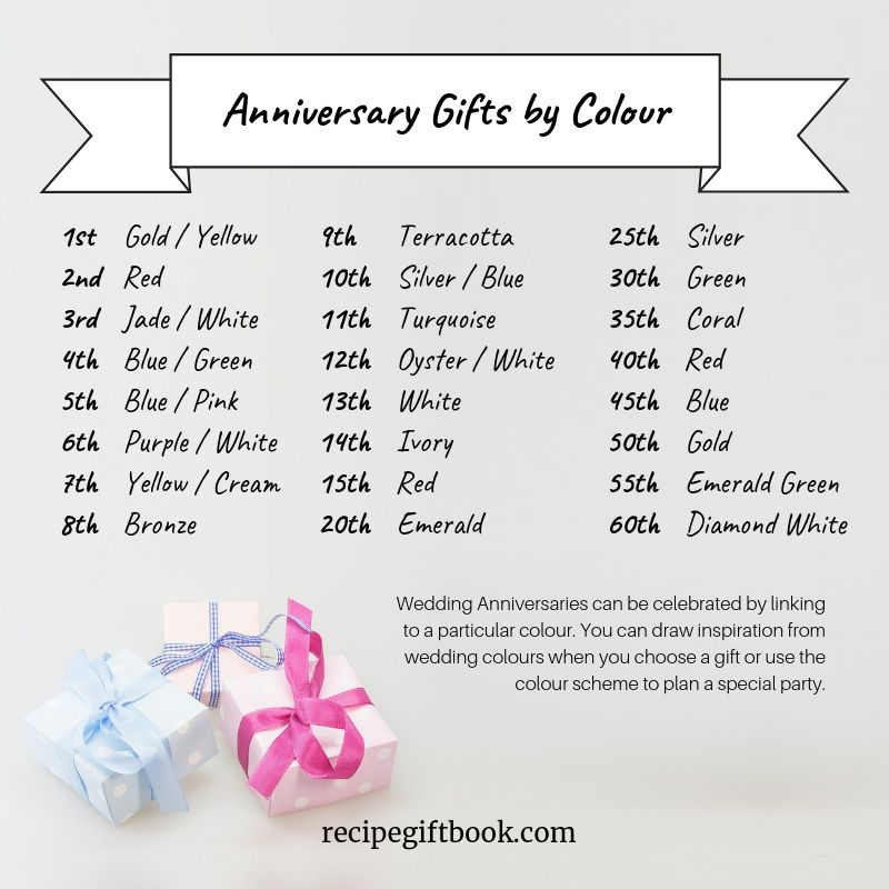 Wedding Gifts By Years: Wedding Anniversaries Can Be Celebrated By Linking To A