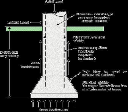 Types Of Deep Foundation Deep Foundation Pier And Beam Foundation Concrete Mix Design