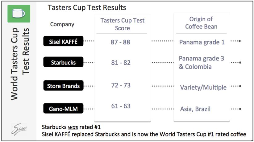 SISEL Kaffe beat out Starbucks for taste. The chart shows the scores ...