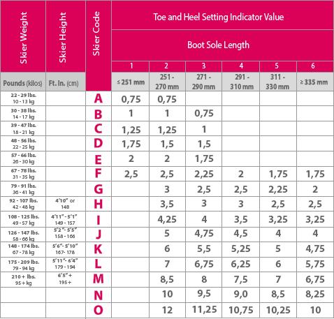 Din Setting Chart Skien