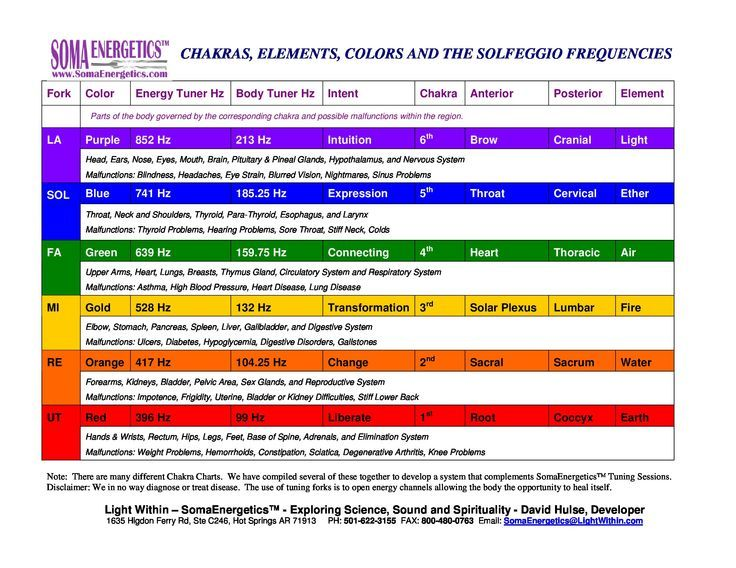 Image Result For Solgio Frequencies Chart