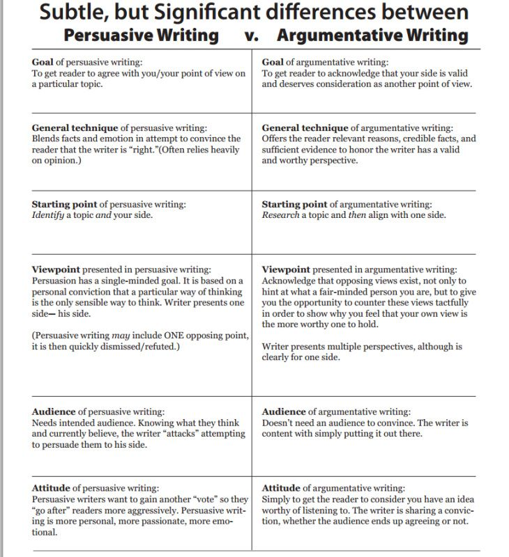 Argumentative And Persuasive Essays Have Similar Goals: To Reach A
