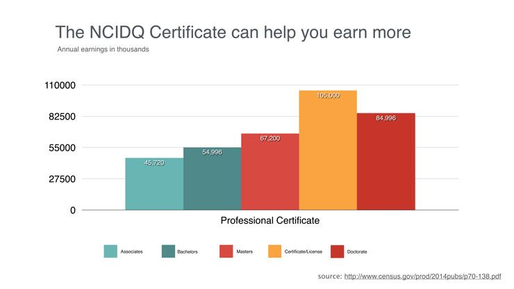 Why Getting Your Ncidq Certificate Is Even Sweeter Certificate