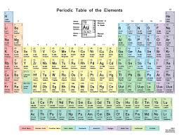 Periodic Table Of Elements With Everything Labeled On It   Google Search