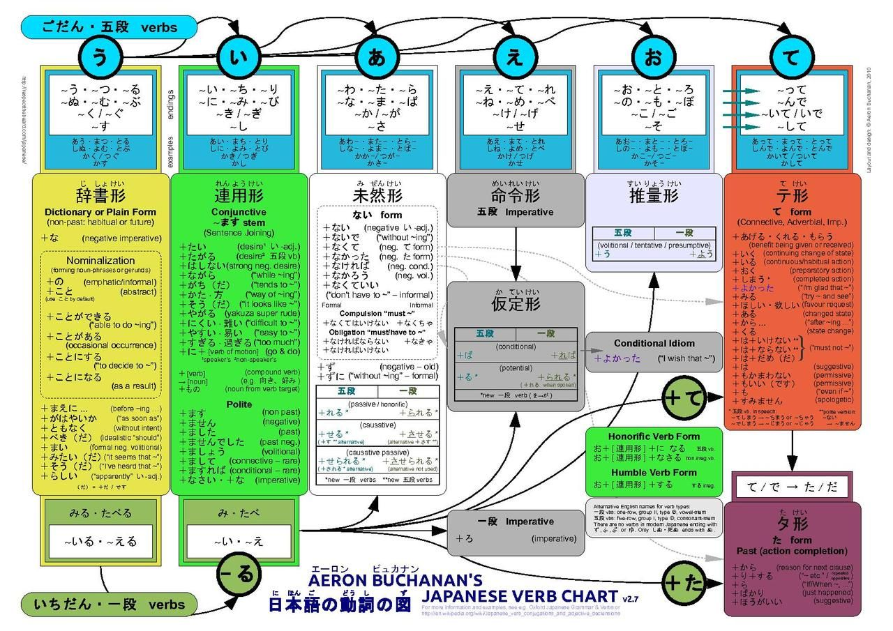 Japanese verb chart ever http uploadmedia wikipedia commons thumb amb verbs pdf page px pdfg also rh pinterest