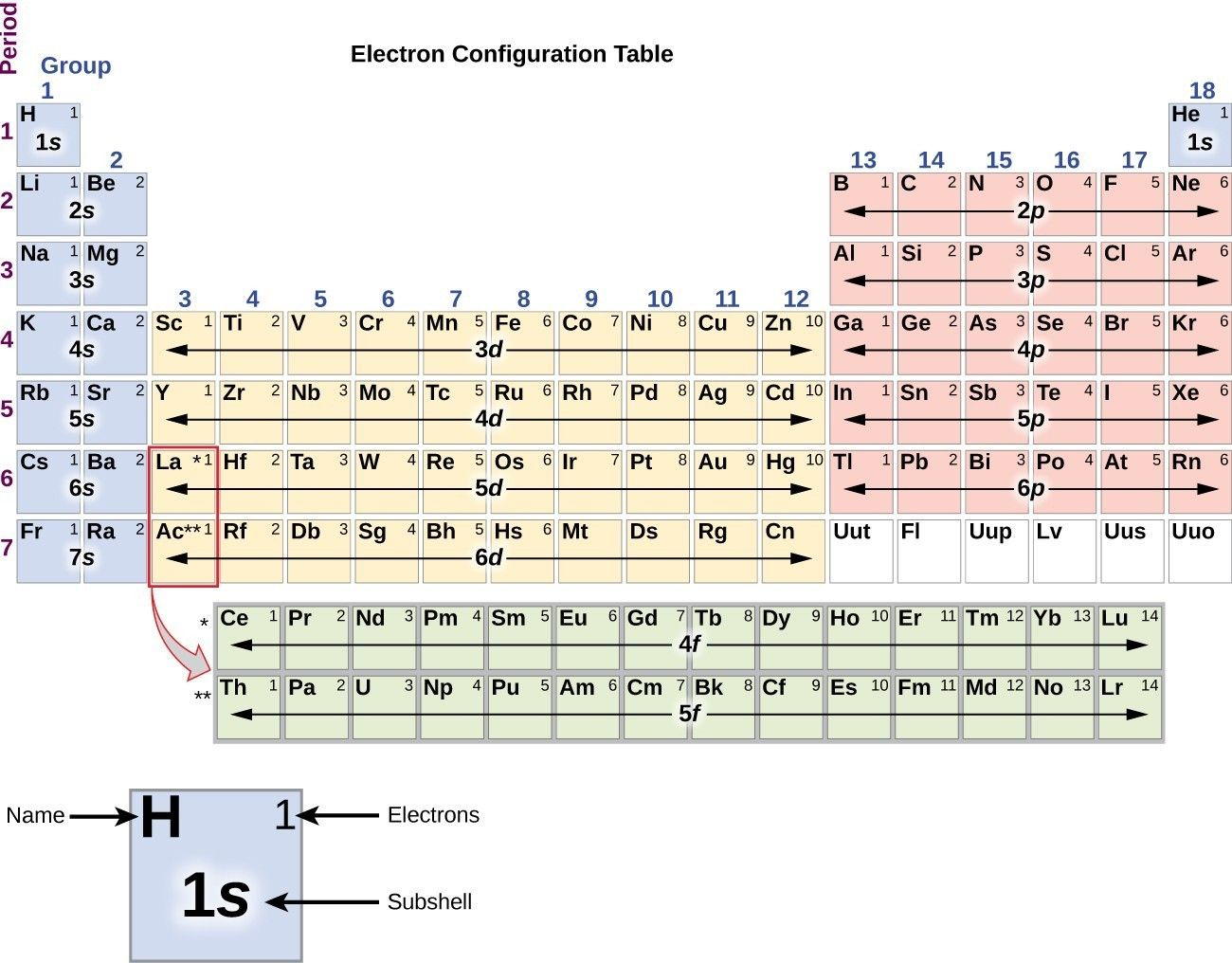 Image result for electron configuration chart Electron