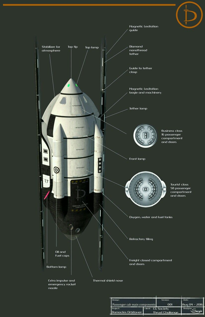 Space elevator Space Elevator concept Space crafts