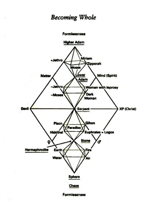The Occult Gallery Chewmark Carl Jung Aion Chart Carl Jung Mindfulness Spirituality