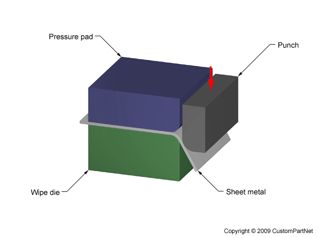 Wipe Bending Sheet Metal Metal Bending Metal Bending Tools