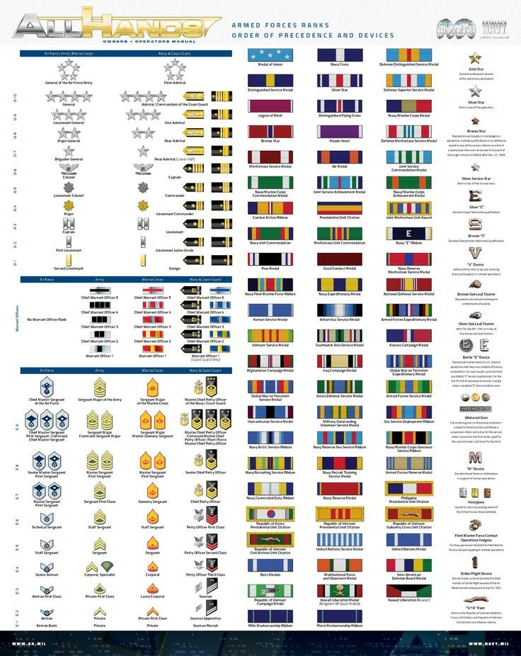 Do you know all your Navy ranks and ribbons? What about