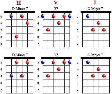 guitar lesson world jazz progressions pract jazz chord progressions jazz guitar lessons. Black Bedroom Furniture Sets. Home Design Ideas