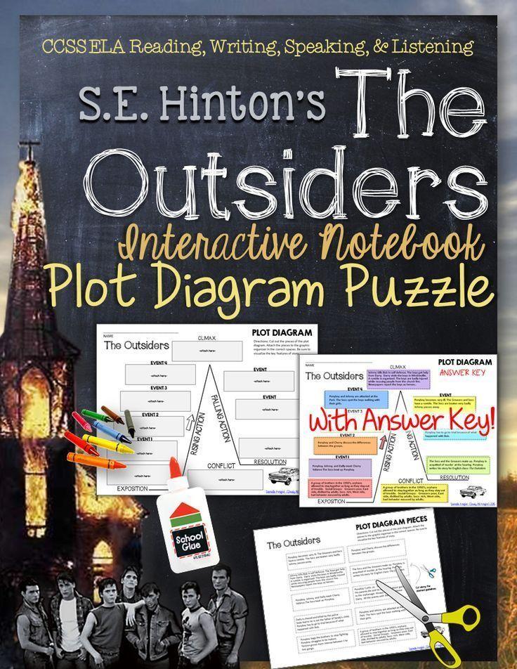 The Outsiders Plot Diagram, Story Map, Plot Pyramid, Plot ...